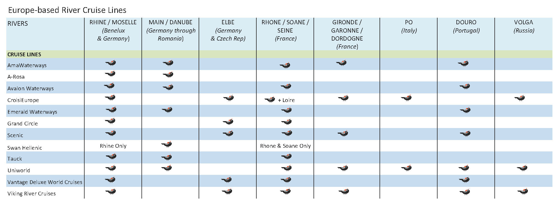 Table Europebased River Cruise Lines A Comparison Of Where They - Croisi river cruises
